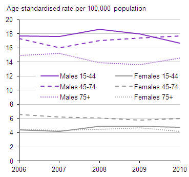 Age-standardised suicide rates: by sex and age group, United Kingdom, 2006 to 2010