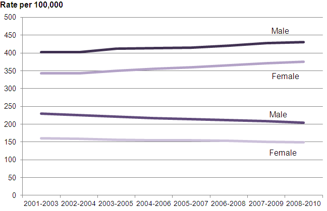 Chart showing age-standardised incidence and mortality rates for all cancers, by sex, United Kingdom, 2001–2003 to 2008−2010