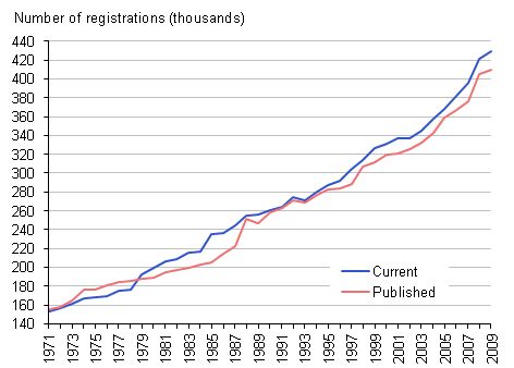 Figure E: Number of registrations published in the annual report (MB1 series) and currently on the National Cancer Registry database, 1971–2009