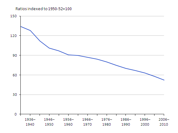 A chart showing the age-standardised mortality ratios in 1931–2010