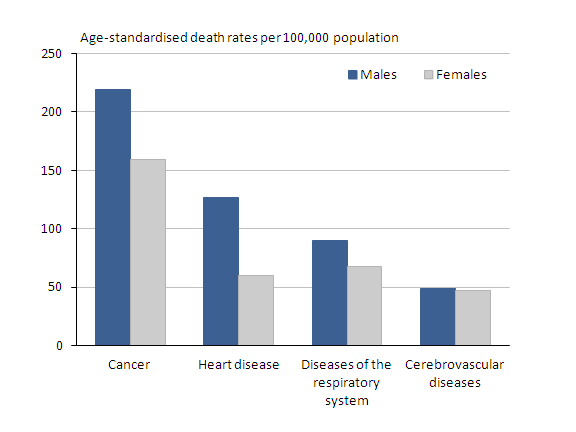 Chart showing age-standardised death rates per 100,000 population for selected underlying causes by sex in 2008
