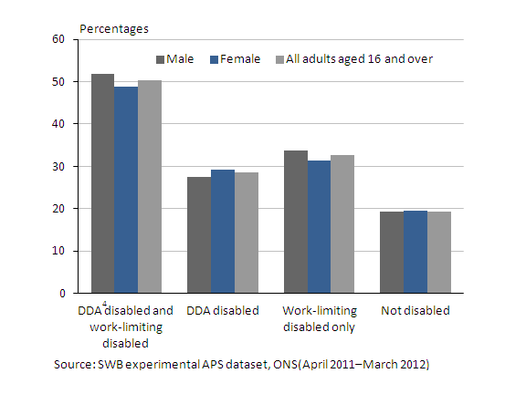Chart showing current disability and low satisfaction with life overall by sex in  2011/12