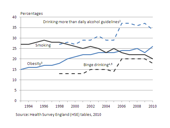 Chart showing Obesity, smoking and drinking from 1993 to 2010