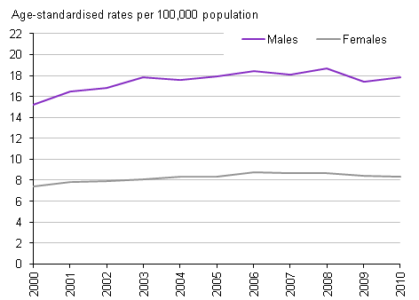 Alcohol-related death rates, 2000-2010
