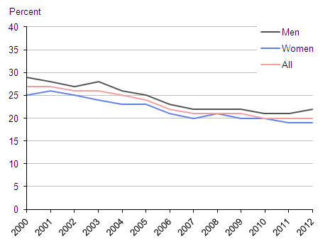 Figure 1: Rates of cigarette smoking, 2000 to 2012, Great Britain