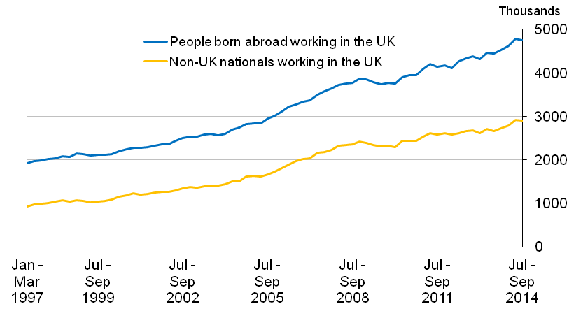 Non-UK nationals and Non-UK born people in employment, not seasonally adjusted