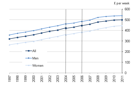 Median gross weekly earnings of full-time employees by gender 1997 to 2011