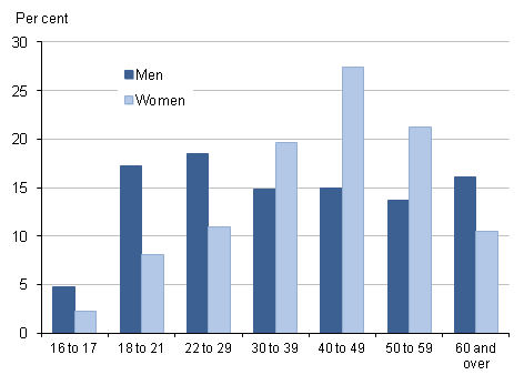 Distribution of part-time employees by gender and age-group, April 2011