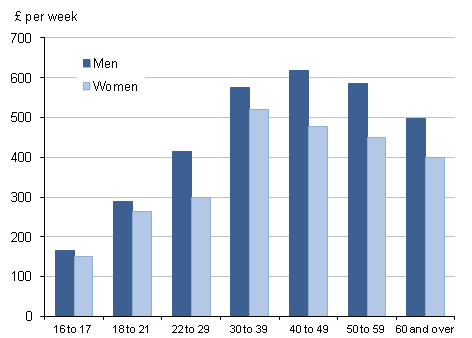 Median gross weekly earnings by gender by age group, April 2011