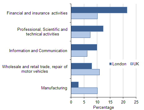 Percentage of GVA from selected industries in London and the UK