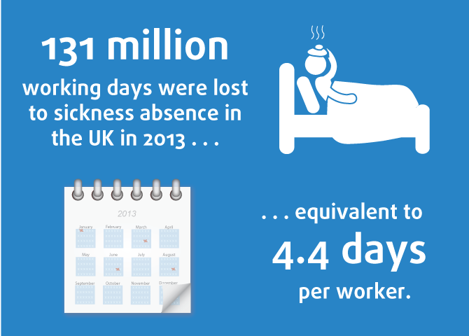 Image showing the number of working days lost to sickness absence in 2013