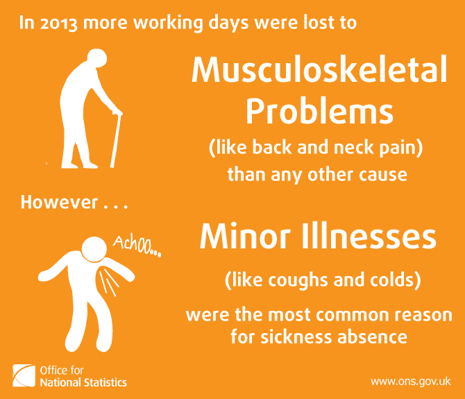 Image showing the 2 main reasons for sickness absence were minor illnesses and musculoskeletal problems