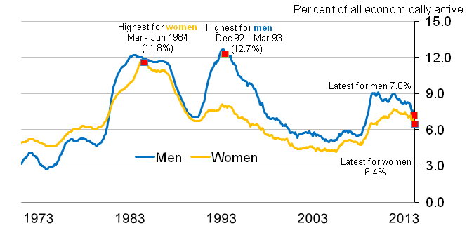 Chart 2A: Unemployment rates (aged 16 and over) from January-March 1971 to January-March 2014, seasonally adjusted