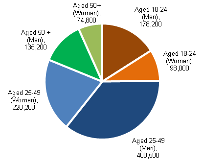 Chart 18: JSA claimants (excluding clerical claims) by age and sex for April 2014, seasonally adjusted