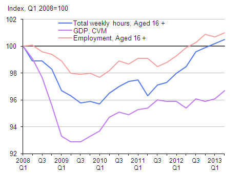 Index of output, employment and hours since 2008, seasonally adjusted