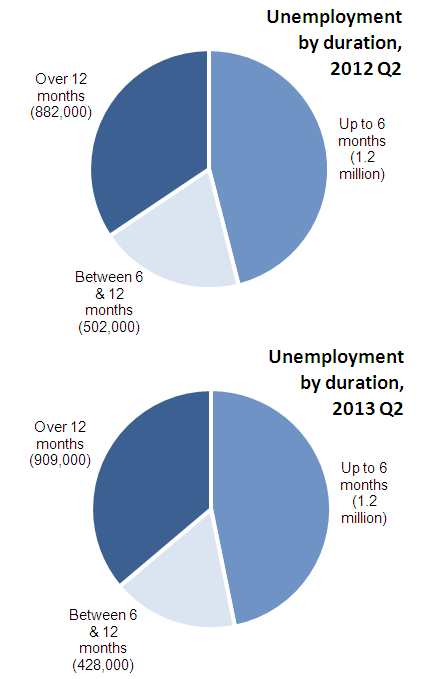 Comparison of unemployment by duration: All aged 16 and over, Q2 2012 and Q2 2013, seasonally adjusted