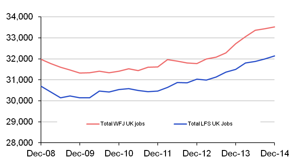 Chart 1: LFS and WFJ estimates of jobs as published, thousands (seasonally adjusted)