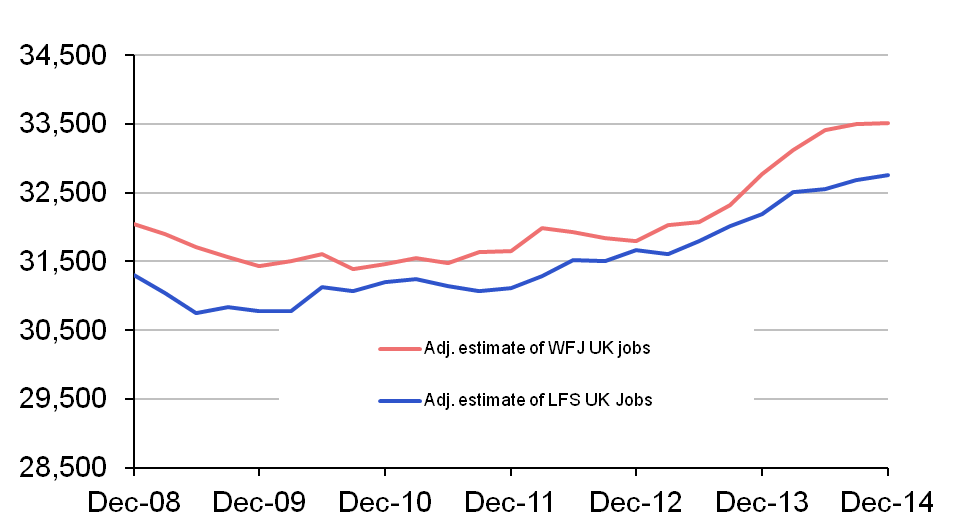 Chart 2: LFS and WFJ estimates of jobs adjusted for measurable differences, thousands (seasonally adjusted)