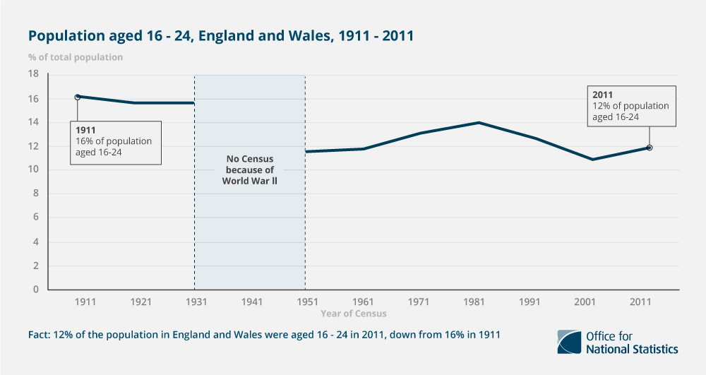 1. 12% of the population in England and Wales were aged 16-24 in 2011, down from 16% in 1911