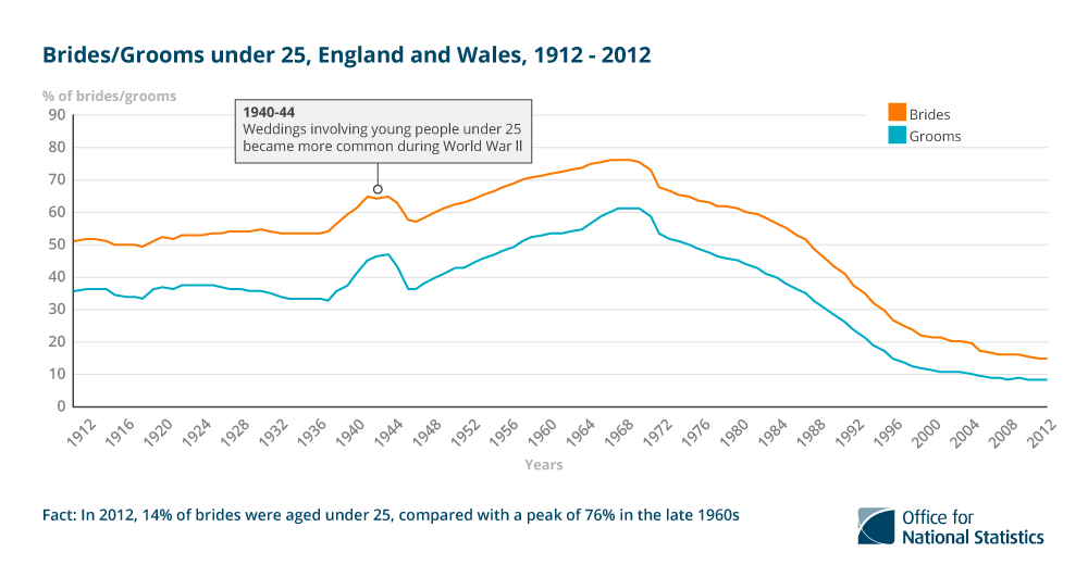 2. In 2012, 14% of brides were under 25, compared with 76% in the late 1960s