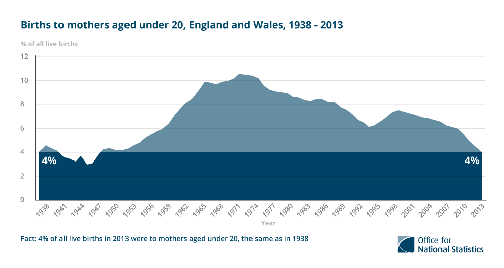 3. 4% of live births in 2013 were to mothers aged under 20, the same as in 1938