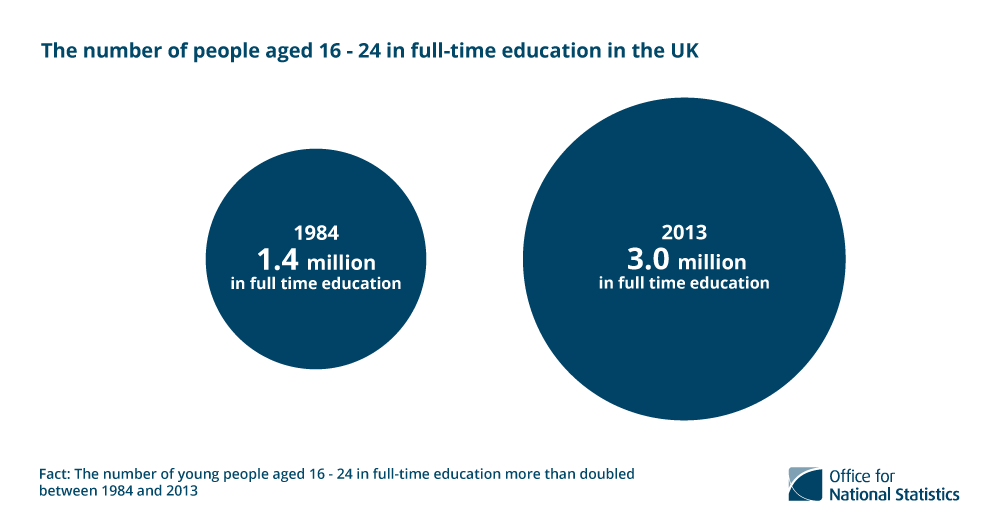 4. The number of young people aged 16-24 in full-time education more than doubled between 1984 and 2013