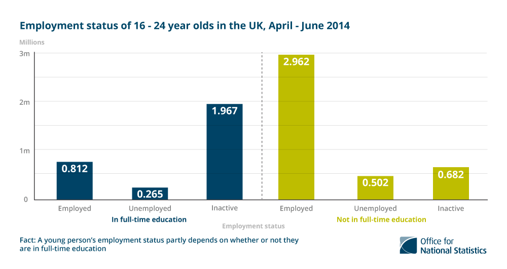 5. A young person's labour market status partly depends on whether or not they are in full-time education