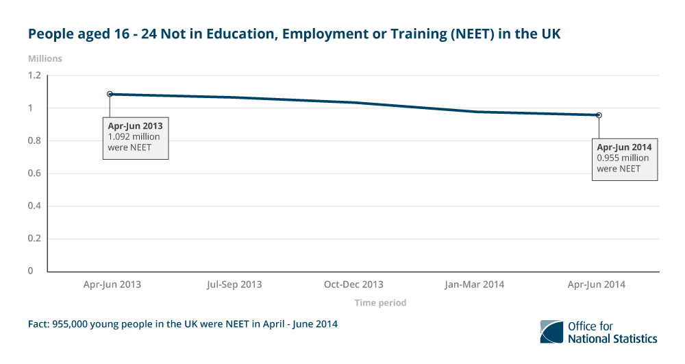 6. 955,000 young people in the UK were Not in Education Employment or Training (NEET) in 2014