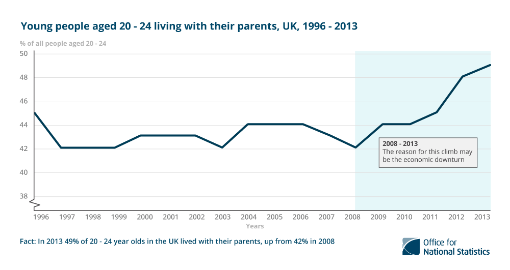 7. In 2013, 49% of 20 – 24 year olds in the UK lived with their parents, up from 42% in 2008