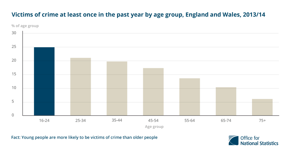 Young people are more likely to be victims of crime than older people