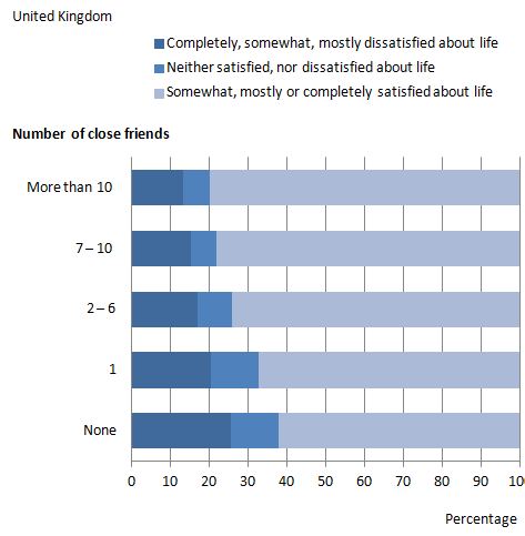 Figure 1: Overall life satisfaction by number of close friends, 2011/12