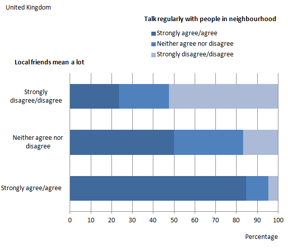 Figure 4: Talk regularly with people in neighbourhood by local friends mean a lot, 2011/12