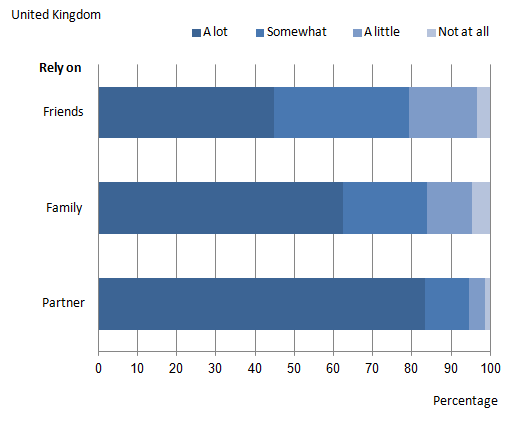 Figure 5: People's feeling of being able to rely on their partner, family or friends in case of a serious problem, 2010/11