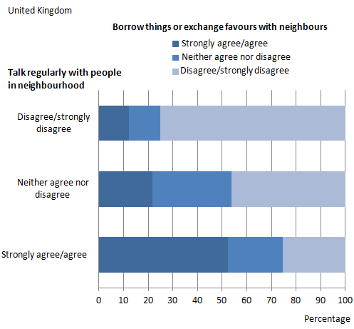 Figure 6: Borrow things and exchange favours with neighbours by talk regularly with people in neighbourhood, 2011/12