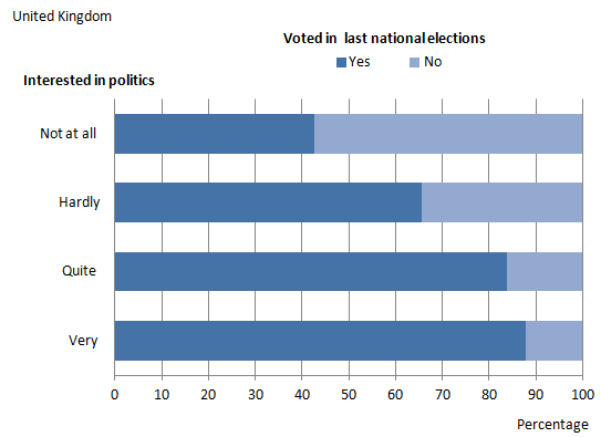Figure 7: Voted in last national elections by interested in politics, 2012/13
