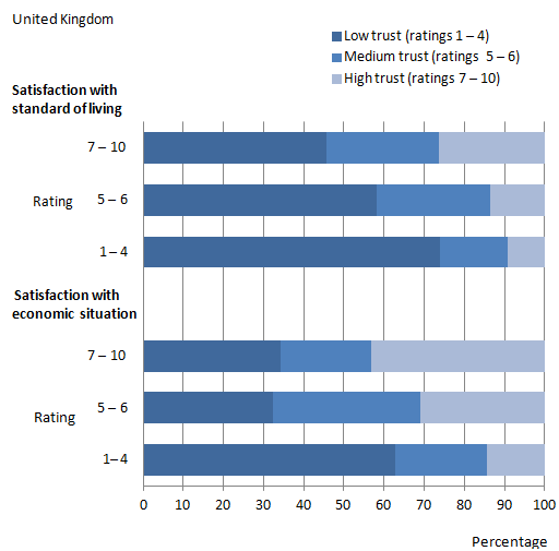 Figure 8: Trust in national government by satisfaction with standard of living and economic situation, 2011/12