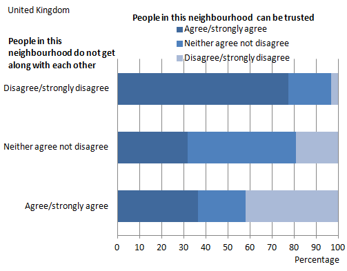 Figure 9: Feeling that people in this neighbourhood can be trusted by feeling people in this neighbourhood do not get along with each other, 2011/12