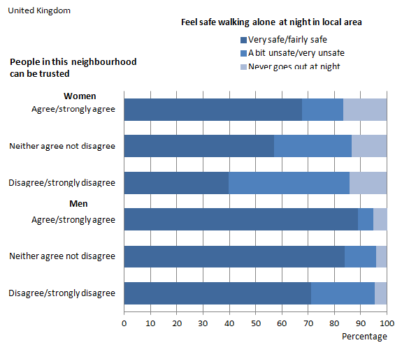 Figure 10: Feeling safe walking alone at night in local area by people in this neighbourhood can be trusted, 2011/12