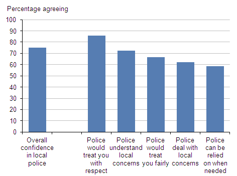 Perceptions of the local police, 2011-12 CSEW