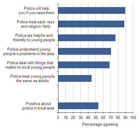 10 to 15 year olds' ratings and perceptions of the local police, 2011-12 CSEW