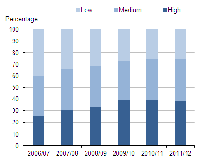 Visibility of police foot patrols in the local area, 2006-07 to 2011-12 CSEW