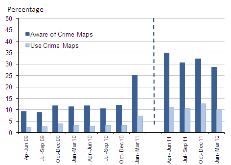 Awareness and use of crime maps, quarterly figures, 2009-12 to 2011-12 CSEW