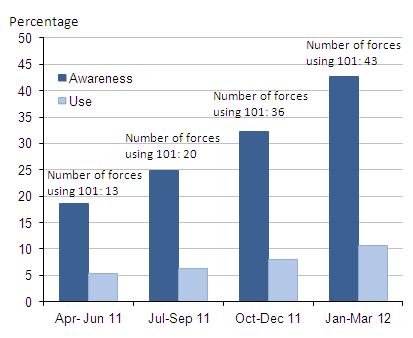 Awareness and use of the 101 telephone number, quarterly figures, 2011-12 CSEW