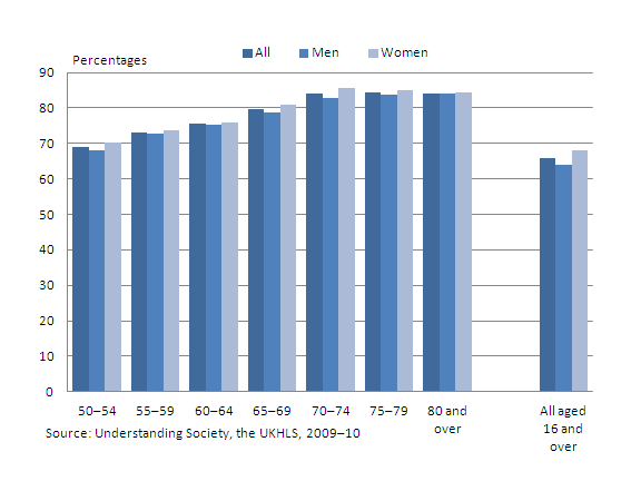 A chart showing people belonging to the neighbourhood by selected age groups 50+ 2009–10