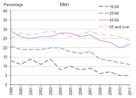 Figure 40.1a:  Drank on 5 days or more in the last week by sex, 1998 to 2011 (Men)