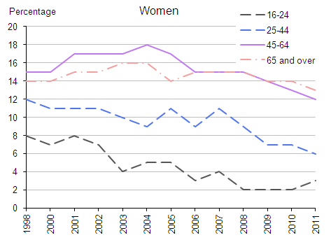 Figure 40.1b:  Drank on 5 days or more in the last week by sex, 1998 to 2011 (Women)