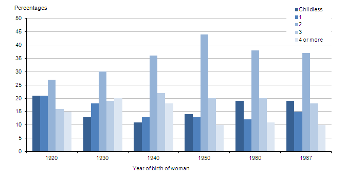 Figure 2: Family size by year of birth of woman