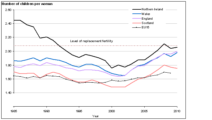 UK and EU15 Total fertility rates