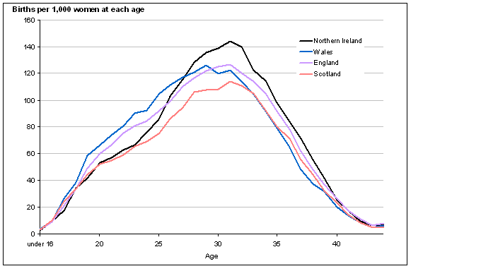 UK Age-specific fertility rates