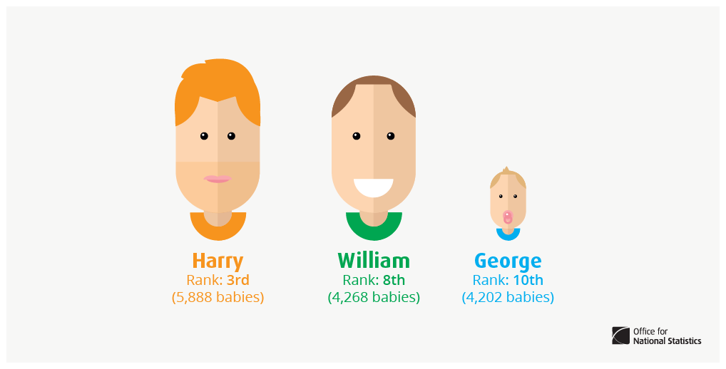 A royal flush. William, Harry and George jostle for 1st place in the top ten names given to boys in 2013